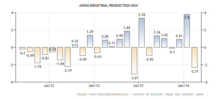 japan-industrial-production-mom