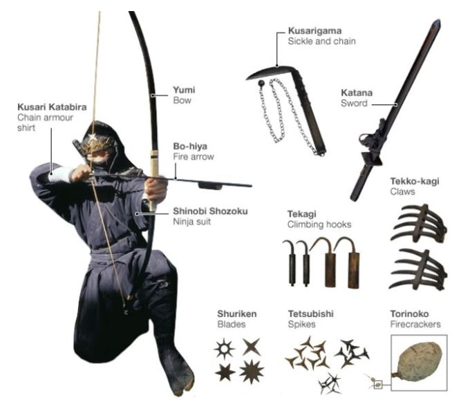 Ninja Gear (https://learnjapanese123.com)